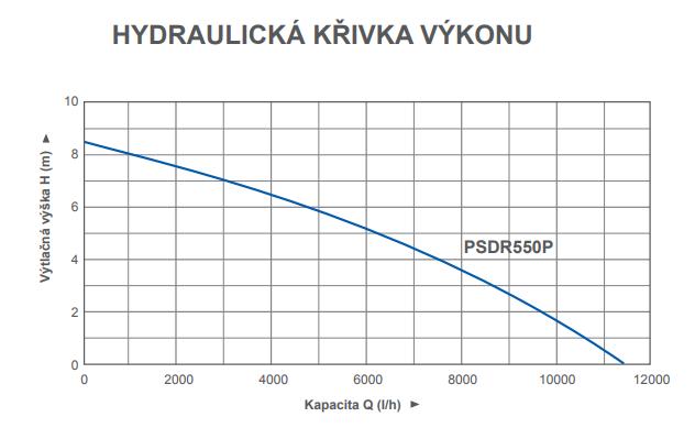 psdr550_krivka