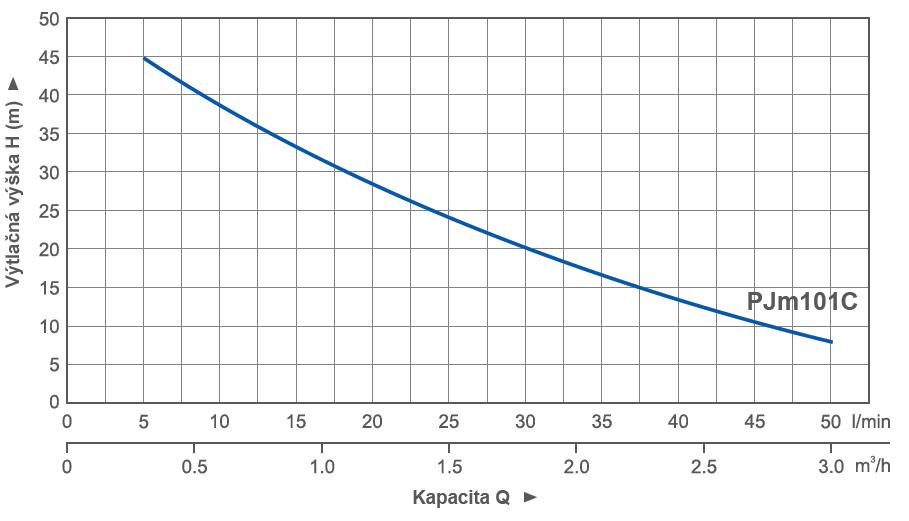 pumpa_blue_line_pjm101c_krivka